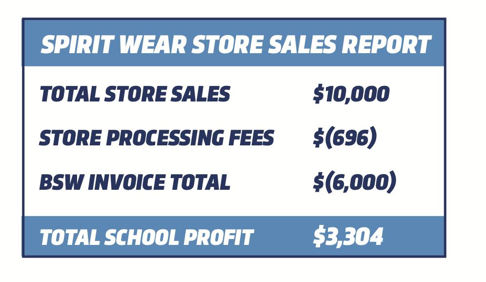 BSW_SpiritWearStore_ProfitTable